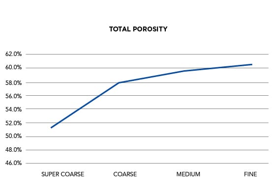 Horticultural Grades   Total Porosity Graph