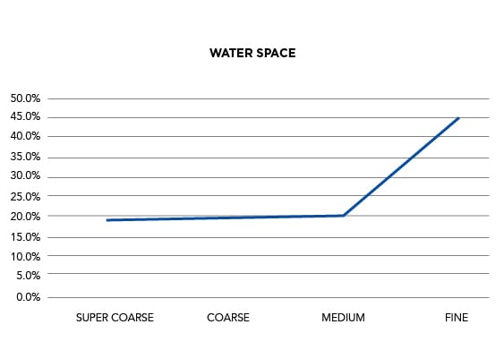 Horticultural Grades | Water Space Graph