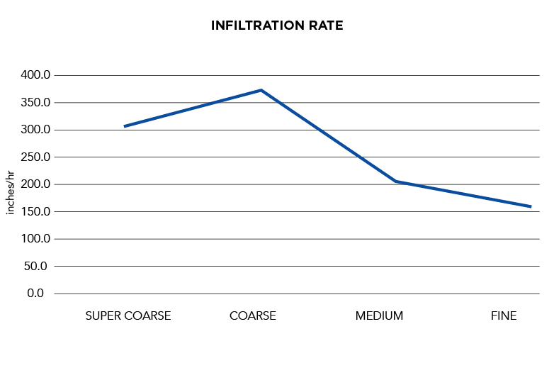 Horticultural Grades   Infiltration Rate Graph